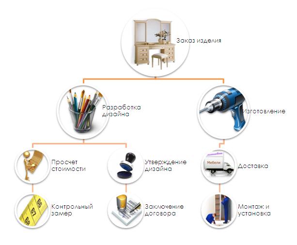 этапы создания мебели